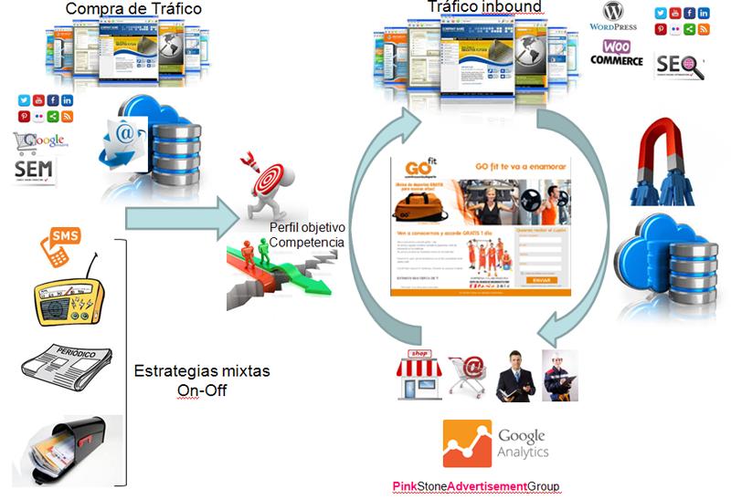 Ciclo de generacion de ventas con Marketing Low Cost