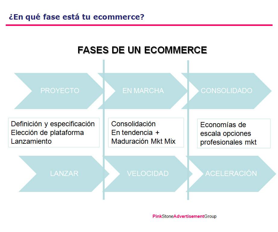 Infografía de las fases de desarrollo de una tienda online o ecommerce