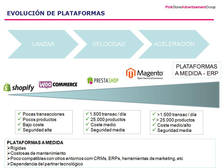Infografía de los tipos de plataformoa para el desarrollo de una tienda online o ecommerce